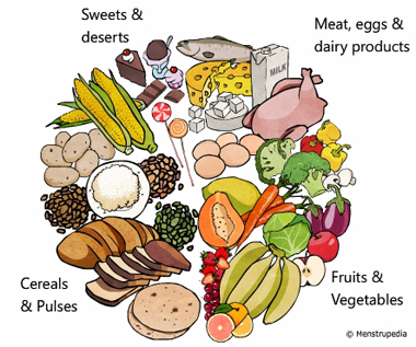 Friendly guide to healthy periods menstrupedia illustration of balanced diet containing adequate amount of meat eggs and dairy products fruits workwithnaturefo