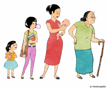 illustration of Different phases in the life of a woman- kid, girl, mother, old woman - Menstrupedia